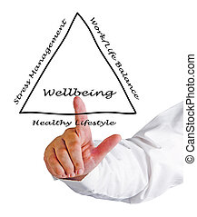 diagrama, wellbeing
