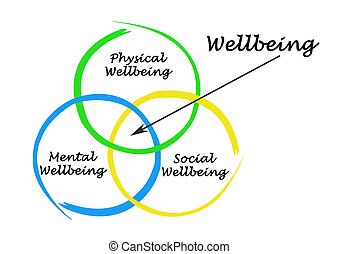 wellbeing, diagrama